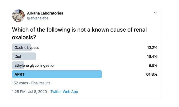 Twitter Poll, Deficiency of adenine phosphoribosyltransferase , APRT, Arkana Laboratories