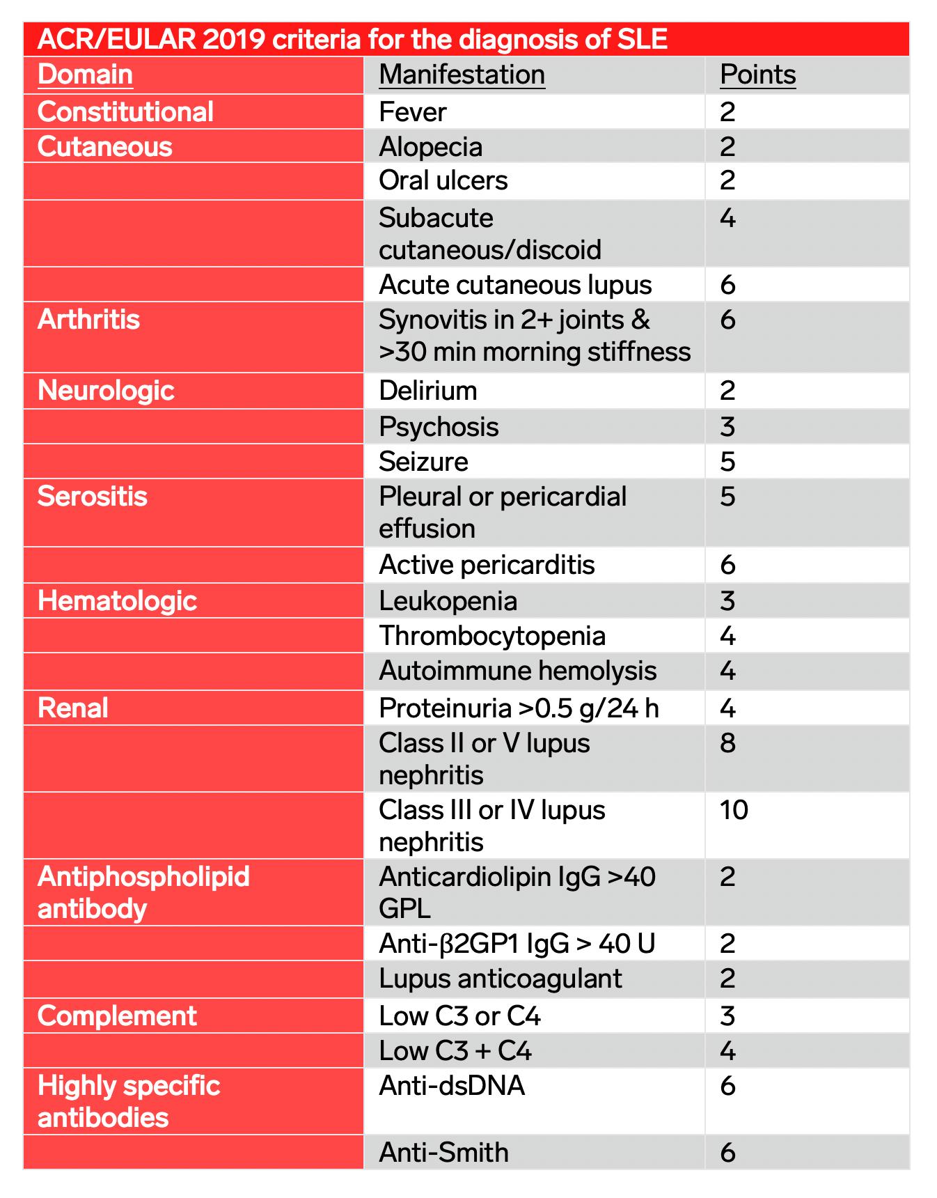 Systemic Lupus Erythematosus, SLE, ACR/EULAR criteria